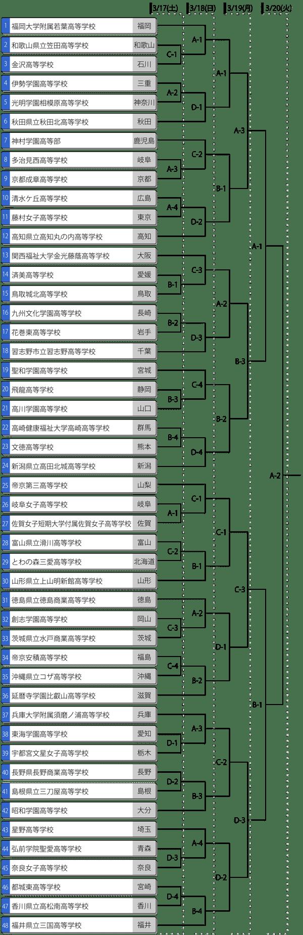 第36回全国高等学校女子ソフトボール選抜大会トーナメント表