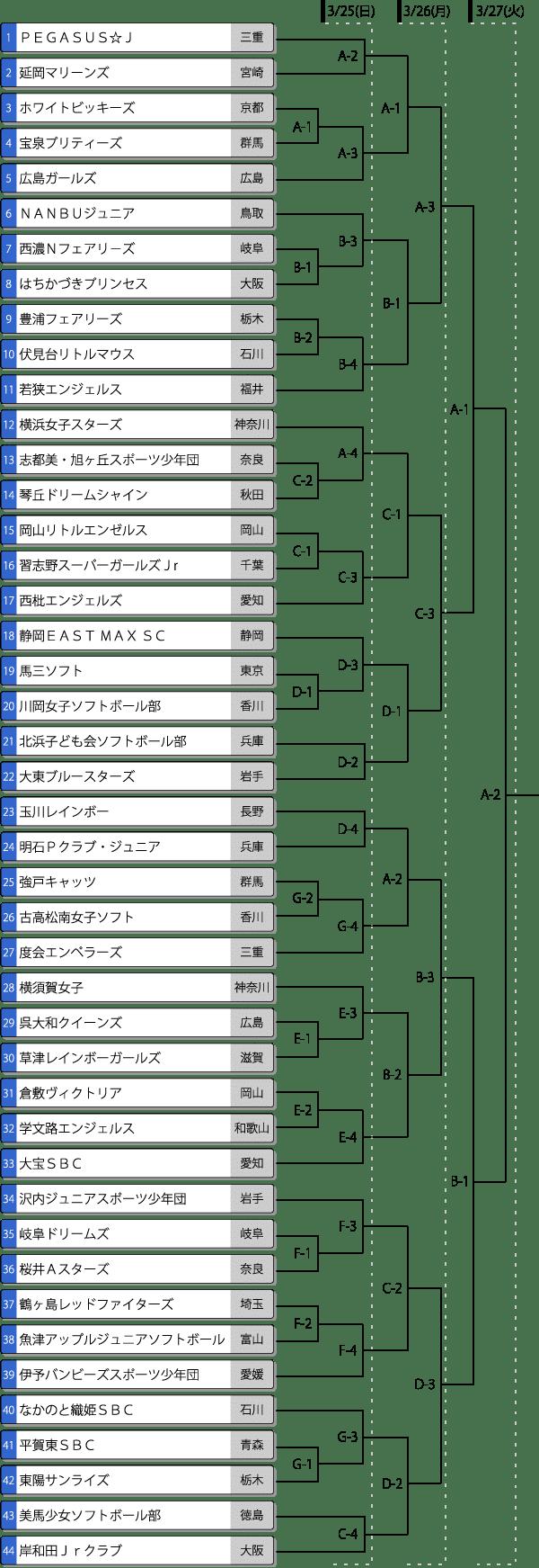 第11回春季全日本小学生女子大会組み合わせ表