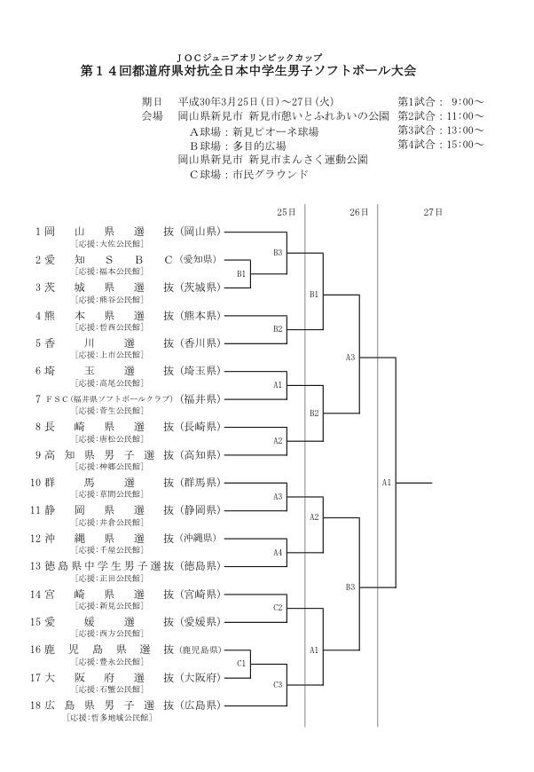 第14回都道府県対抗全日本中学生男子ソフトボール大会トーナメント表