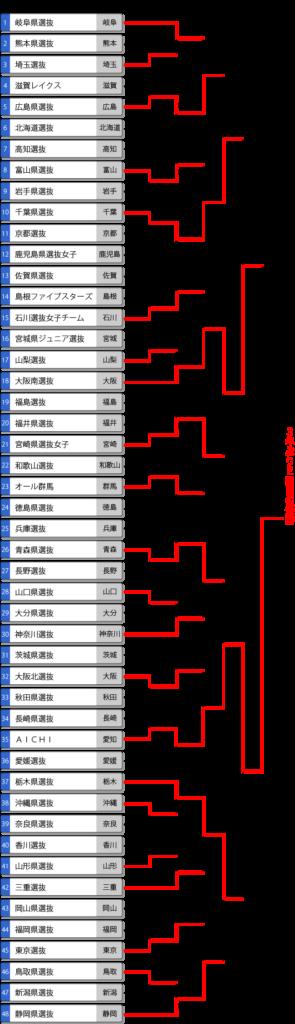 第14回都道府県対抗全日本中学生女子大会最終結果表