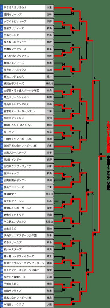 第11回春季全日本小学生女子大会最終結果