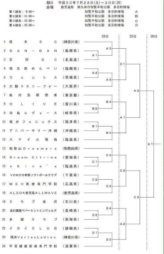 第39回全日本クラブ女子ソフトボール選手権大会組み合わせ