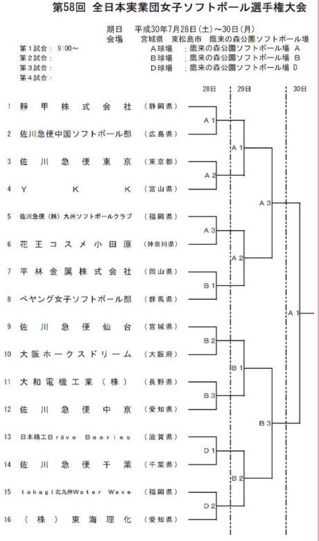 第58回全日本実業団女子ソフトボール選手権大会トーナメント表