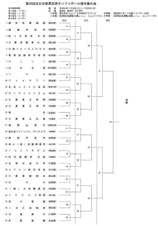 全日本実業団男子ソフトボール選手権大会トーナメント表