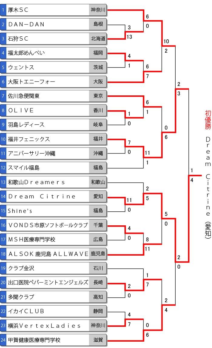 第39回全日本クラブ女子ソフトボール選手権大会結果
