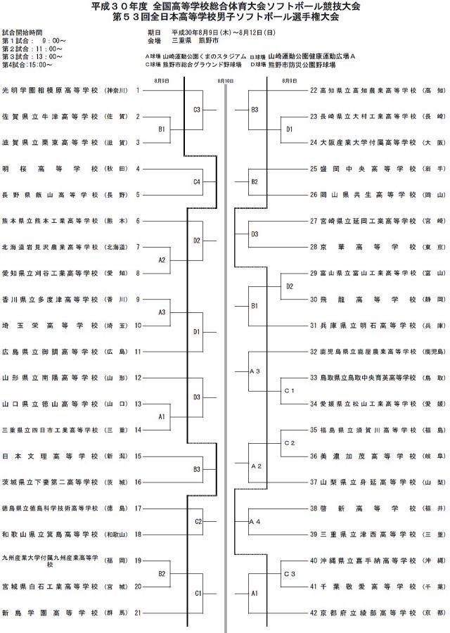 第53回全日本高校男子選手権トーナメント表