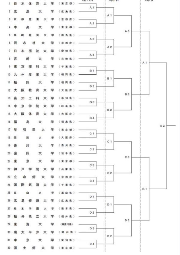第53回全日本大学男子選手権大会トーナメント表
