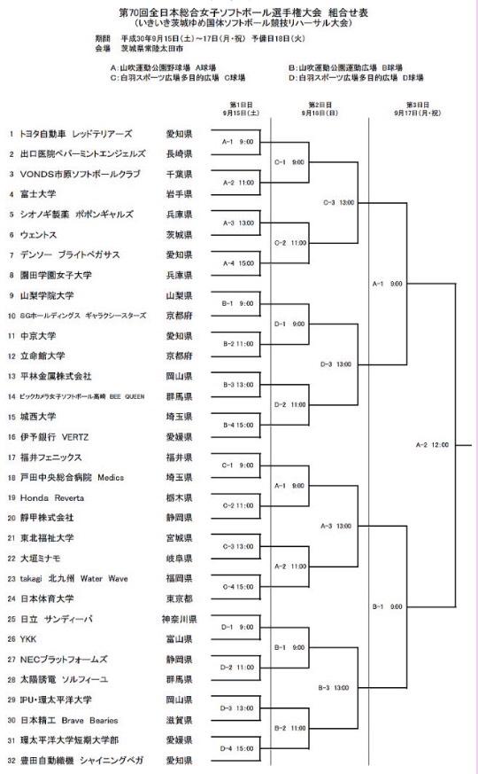 第70回全日本総合女子ソフトボール選手権大会トーナメント表