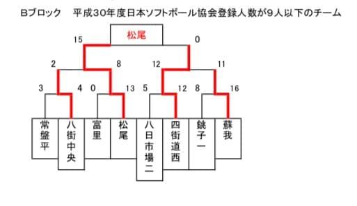 6人制ソフトボール千葉県大会Bブロック結果