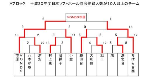 6人制ソフトボール最終結果