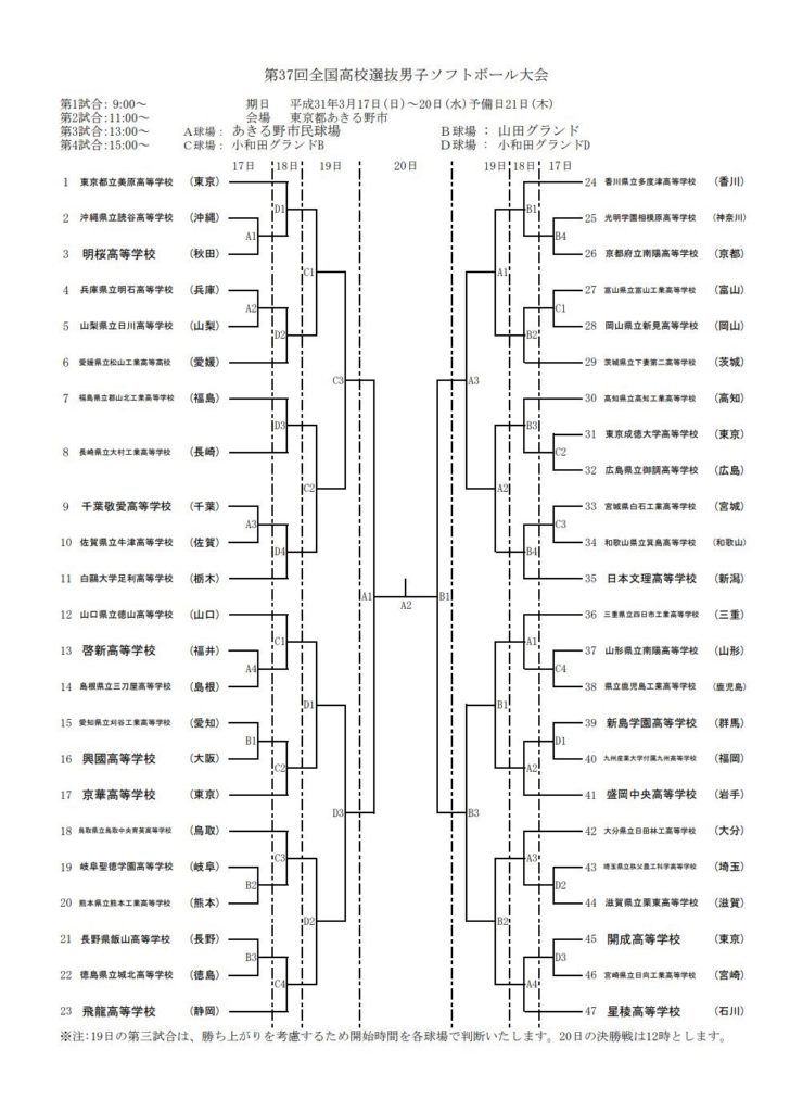 全国高校選抜男子ソフトボール大会トーナメント表