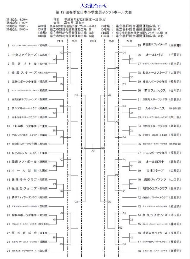 第12回春季全日本小学生男子ソフトボール大会トーナメント表