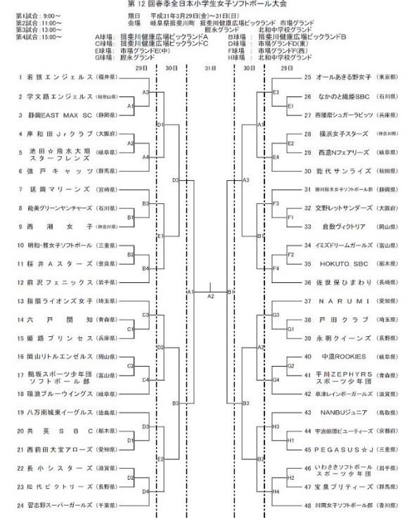 第12回春季全日本小学生女子ソフトボール大会トーナメント表