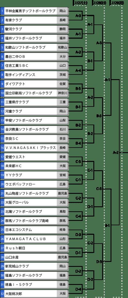 第40回全日本クラブ男子ソフトボール選手権大会の組み合わせ