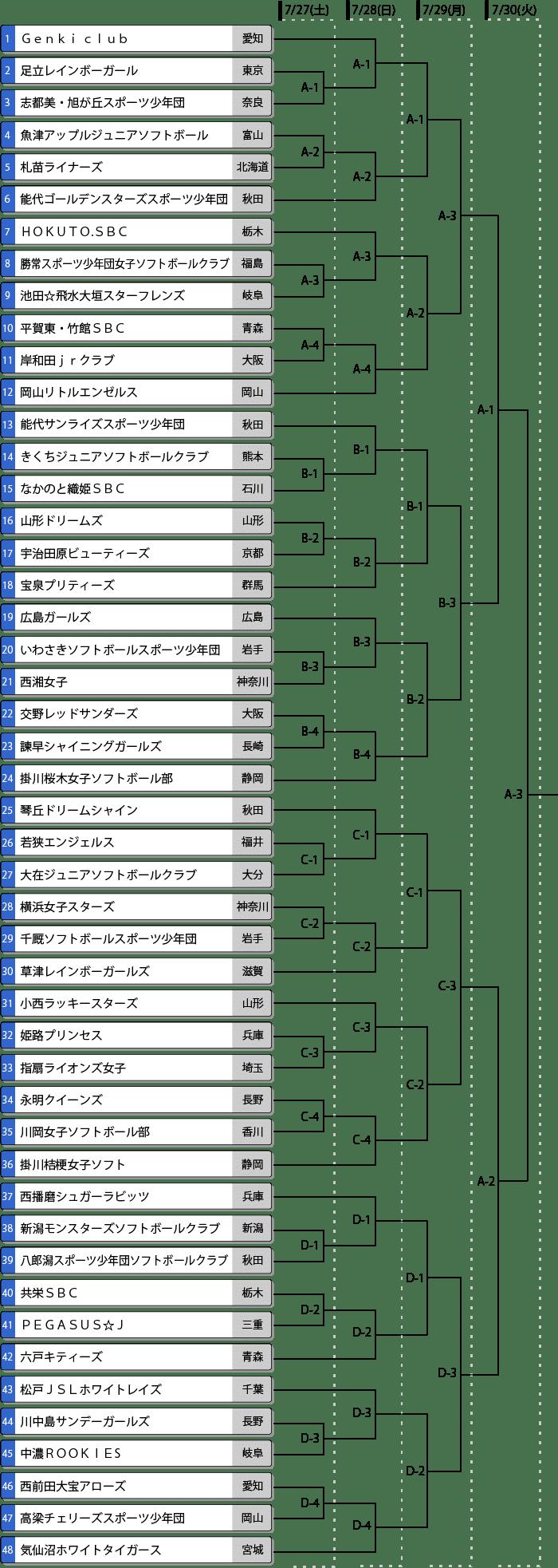 全日本小学生女子大会組み合わせ表
