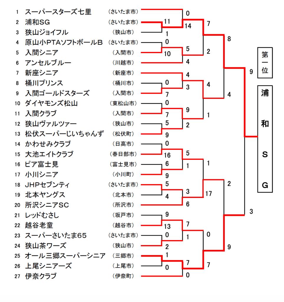 第20回関東スーパーシニア大会埼玉県予選会 兼第7回埼玉県スーパーシニア大会結果表