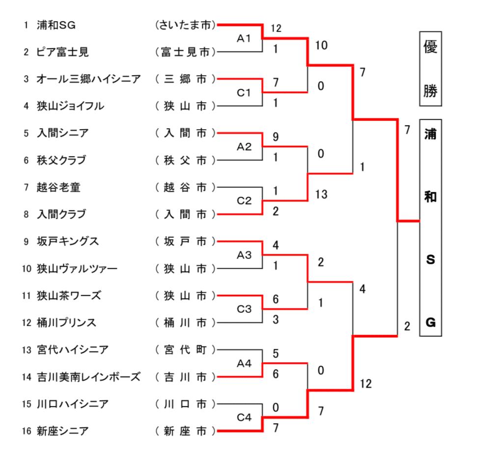 埼玉ハイシニア大会結果表