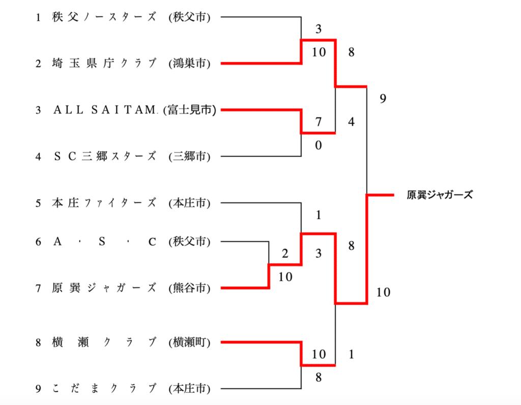 全日本クラブ男子選手権大会 埼玉県予選会