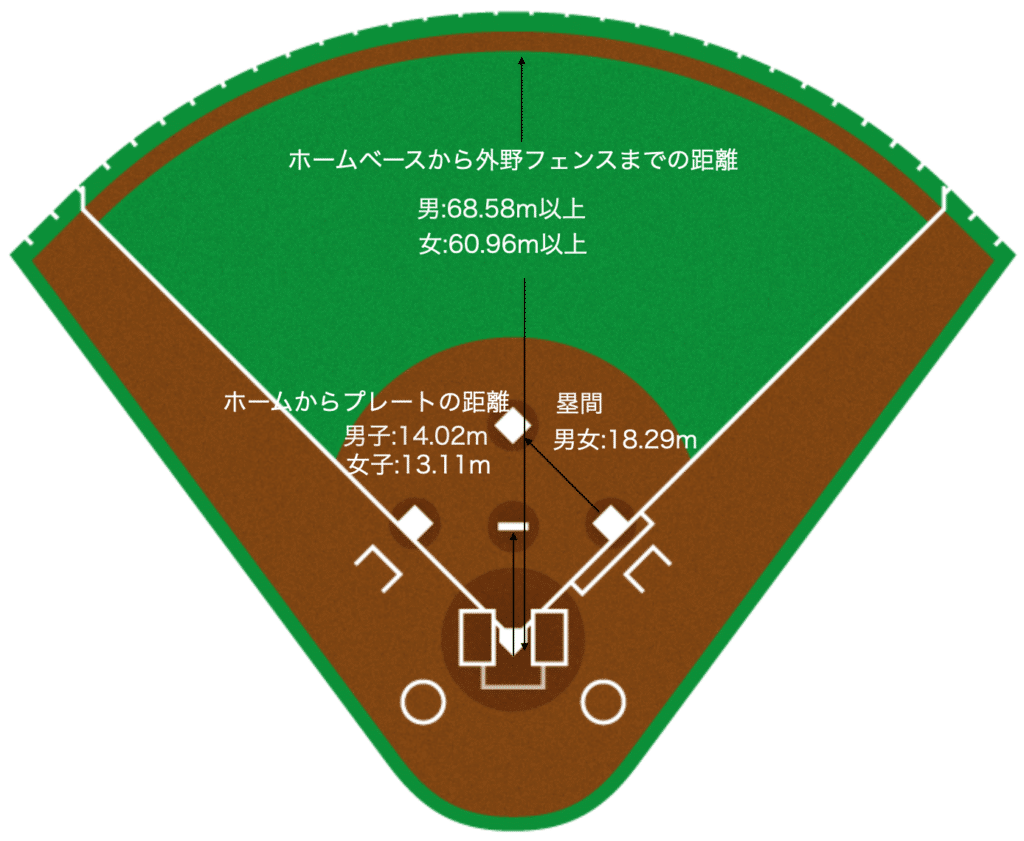【ソフトボール】グラウンドや塁間の距離を解説_寸法