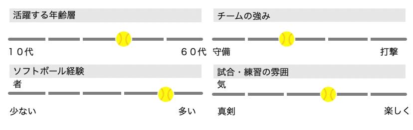 【男子ソフトボール】加茂SBC(仙台市泉区)メンバー募集_チームステータス