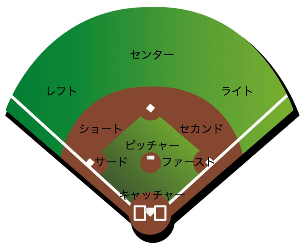 【ソフトボール】守備の位置とポジション毎の役割を解説