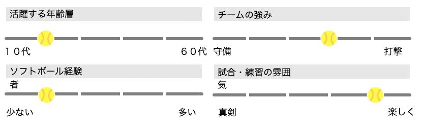 【男子ソフトボール】長与FELLOWS(長崎県西彼杵郡)メンバー募集_チームステータス