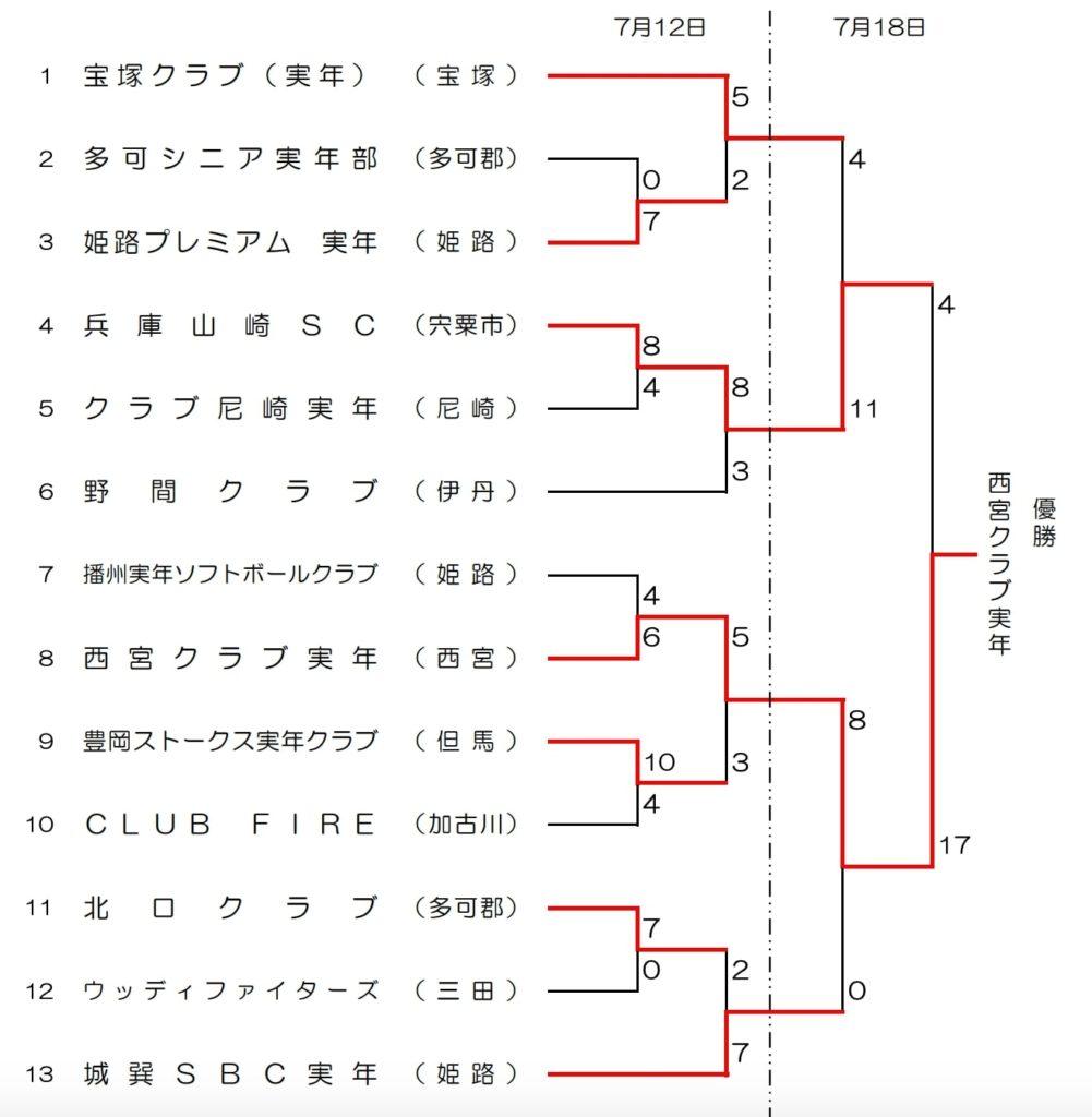 【兵庫県ソフトボール】第34回兵庫県実年ソフトボール大会 結果