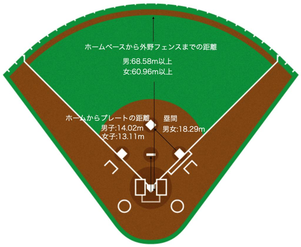【保存版】ソフトボールと野球の違いは?ルール・用具など解説_グラウンド