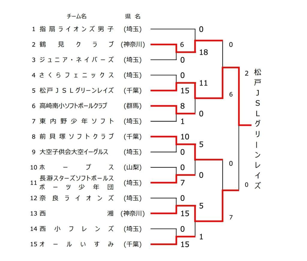 【関東ソフトボール】2020関東小学生ソフトボール交流大会(男子) 結果
