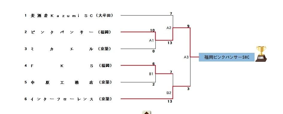 【福岡県ソフトボール】全日本・西日本・全九州一般男子ソフトボール代替大会福岡県大会 結果