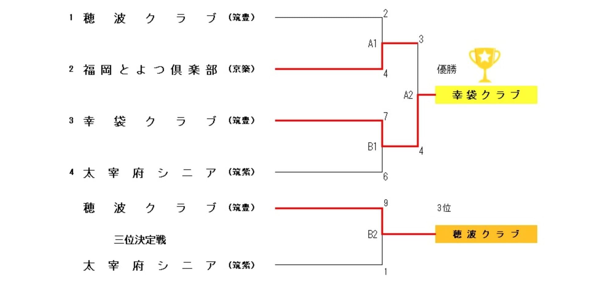 全日本・西日本・九州シニアソフトボール代替大会福岡県大会