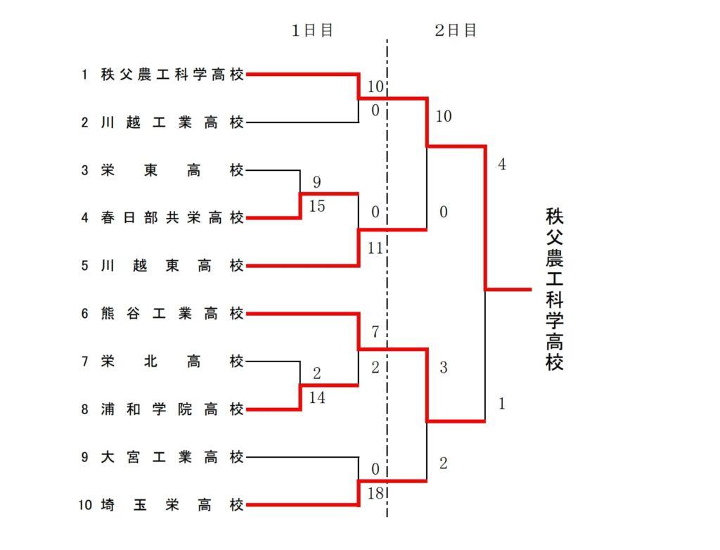 【埼玉県ソフトボール】令和2年度埼玉県学校総合体育大会 結果