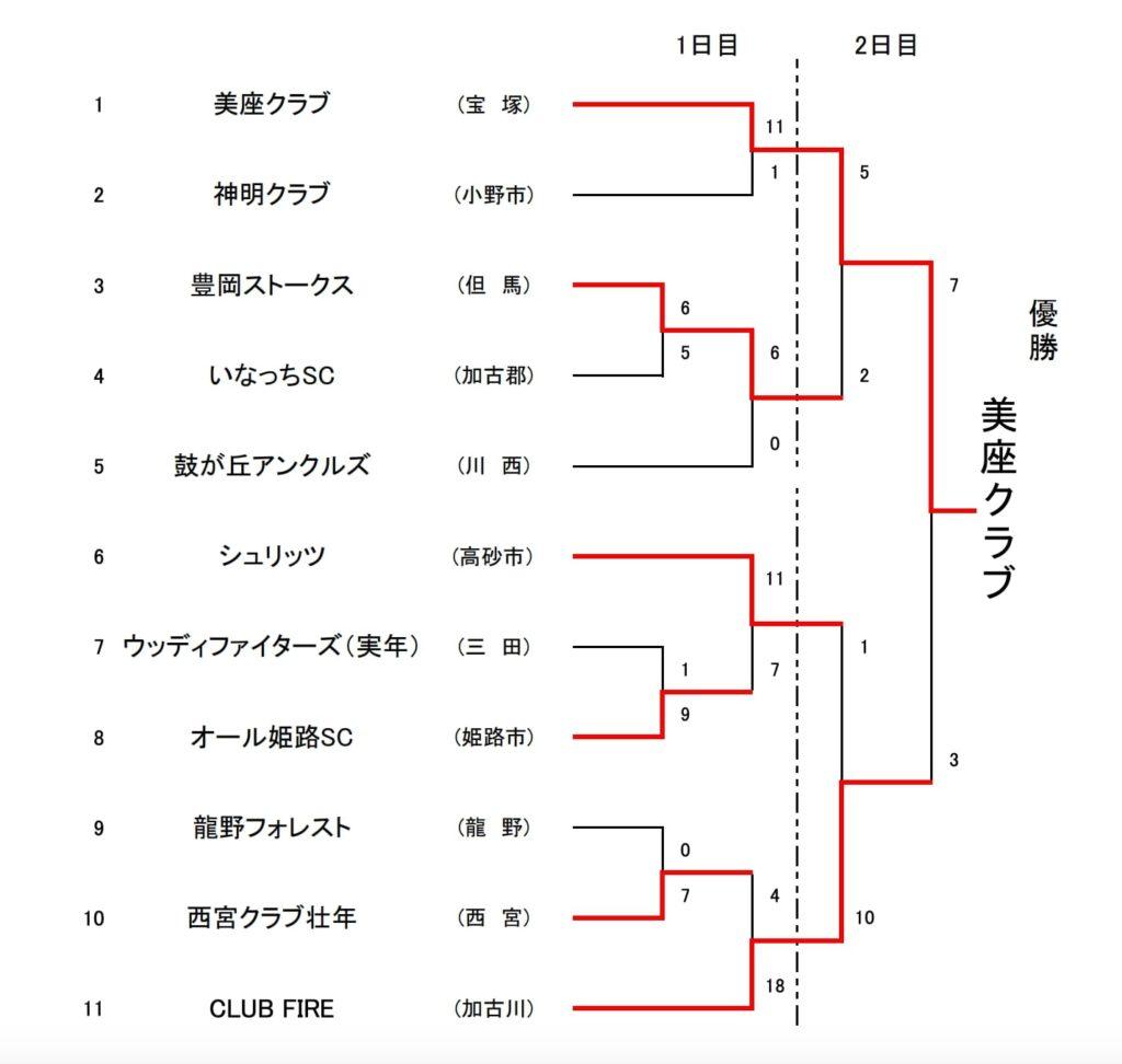 第32回 兵庫県協会長旗争奪ソフトボール大会
