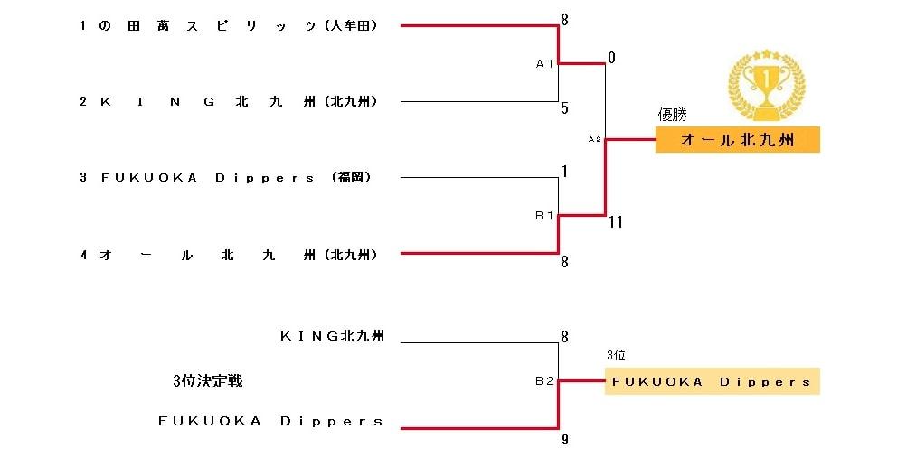 【福岡県ソフトボール】全日本・西日本・全九州壮年ソフトボール代替大会福岡県大会 結果