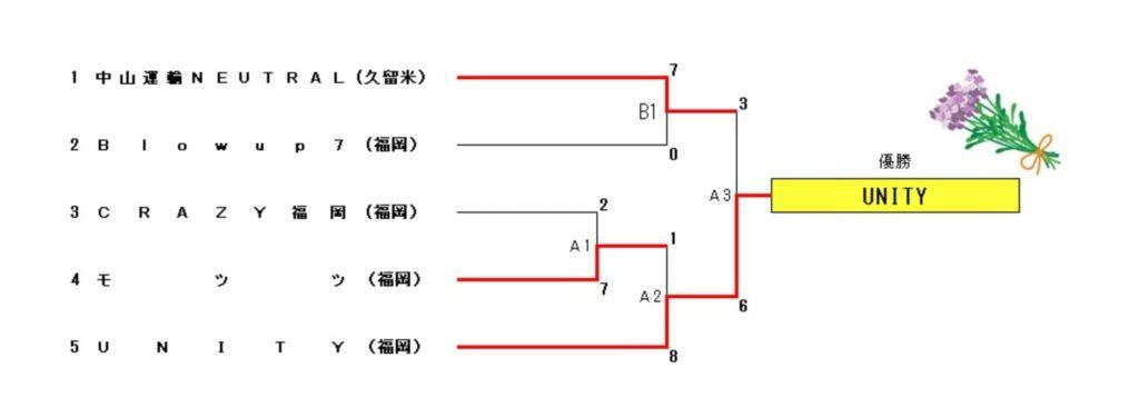 全日本・九州オールレディースソフトボール代替大会福岡県大会