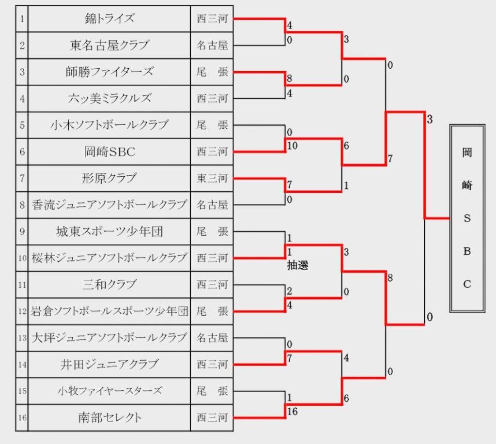 【愛知県ソフトボール 】第50回愛知県小学生男子大会 結果