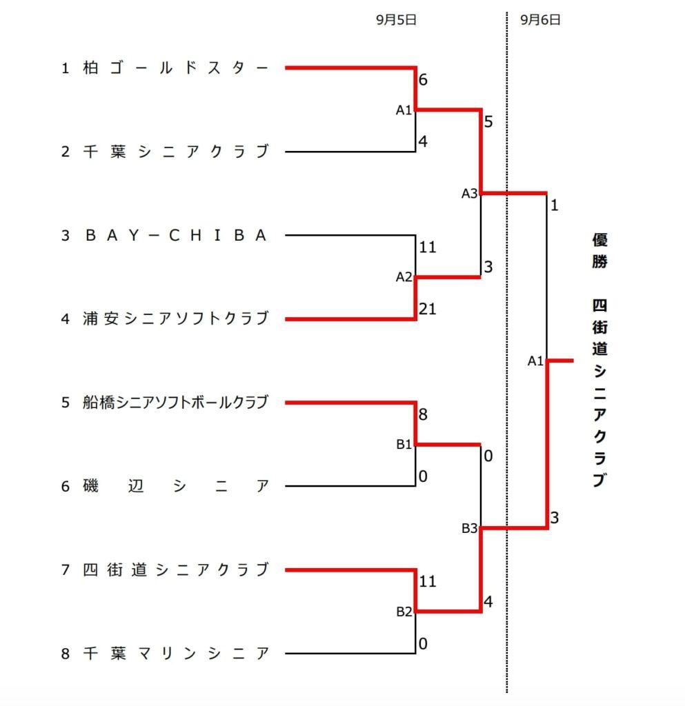 千葉県シニアソフトボール選手権大会