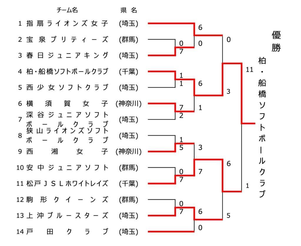 【関東ソフトボール】2020関東小学生ソフトボール交流大会(女子) 結果