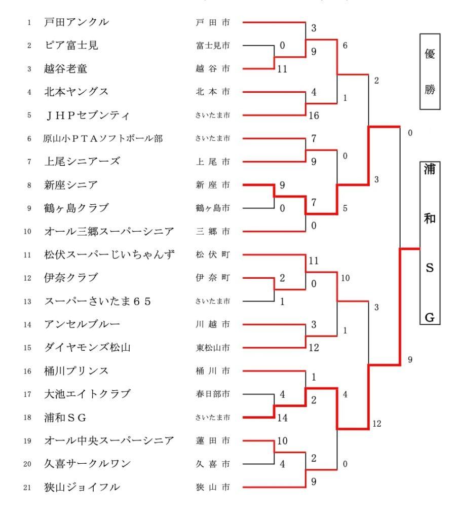 【埼玉県ソフトボール】第8回埼玉県スーパーシニア大会 結果
