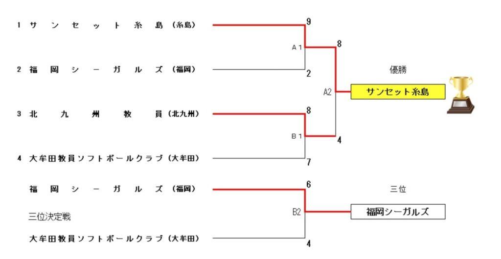 【福岡県ソフトボール】全日本・九州教員ソフトボール選手権代替大会福岡県大会 結果