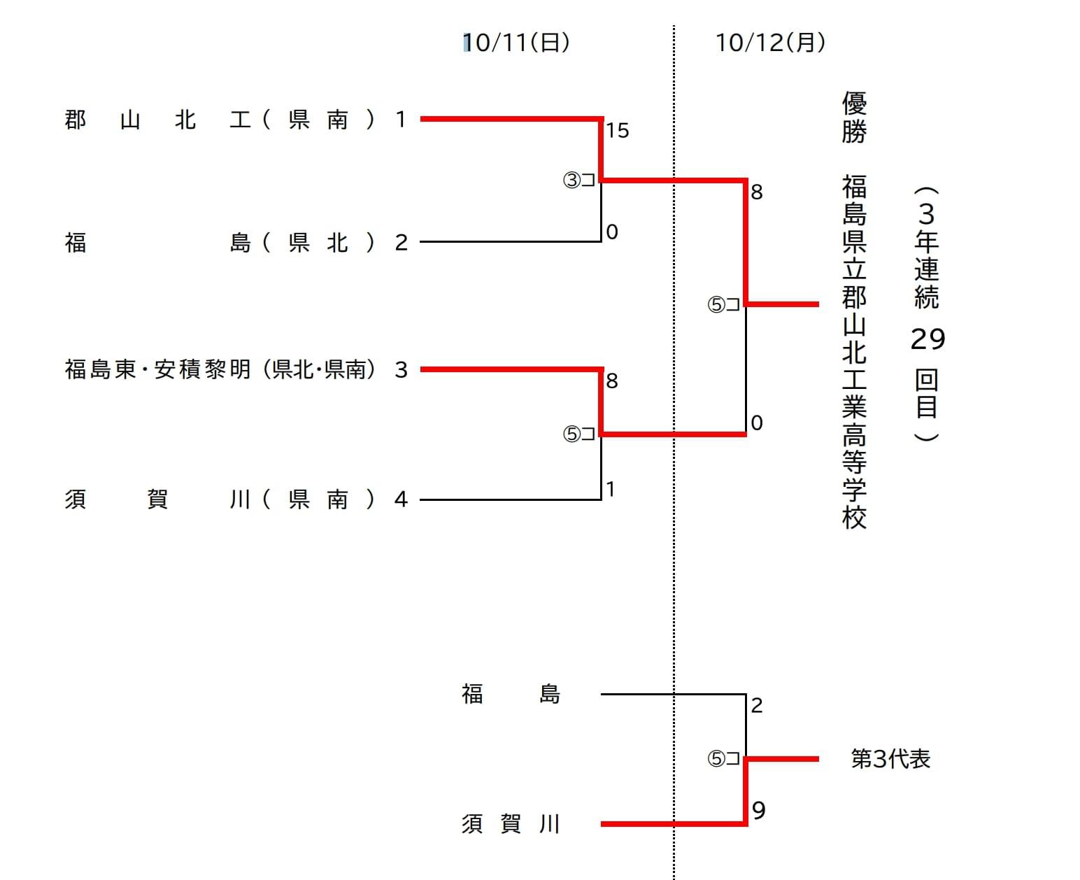 【福島県ソフトボール】令和2年度福島県高等学校新人体育大会 結果