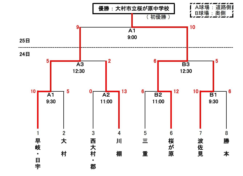 令和2年度長崎県中学校新人大会ソフトボール競技