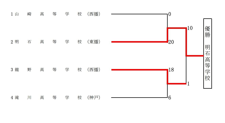 【兵庫県ソフトボール】第74回兵庫県民体育大会ソフトボール競技少年男子の部 結果