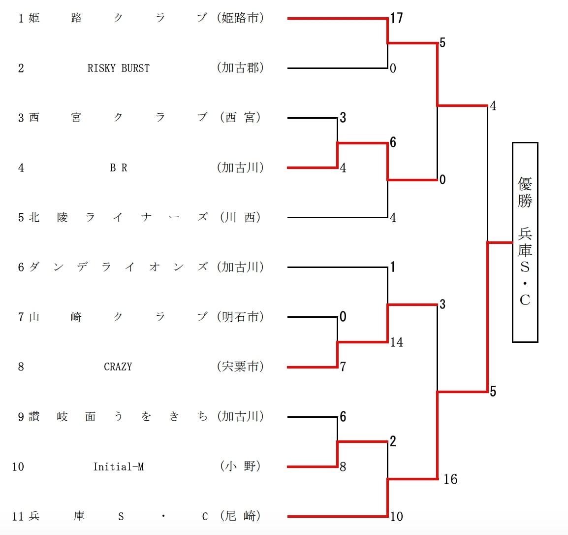 【兵庫県ソフトボール】第41回全日本クラブ男子ソフトボール選手権兵庫県大会 結果