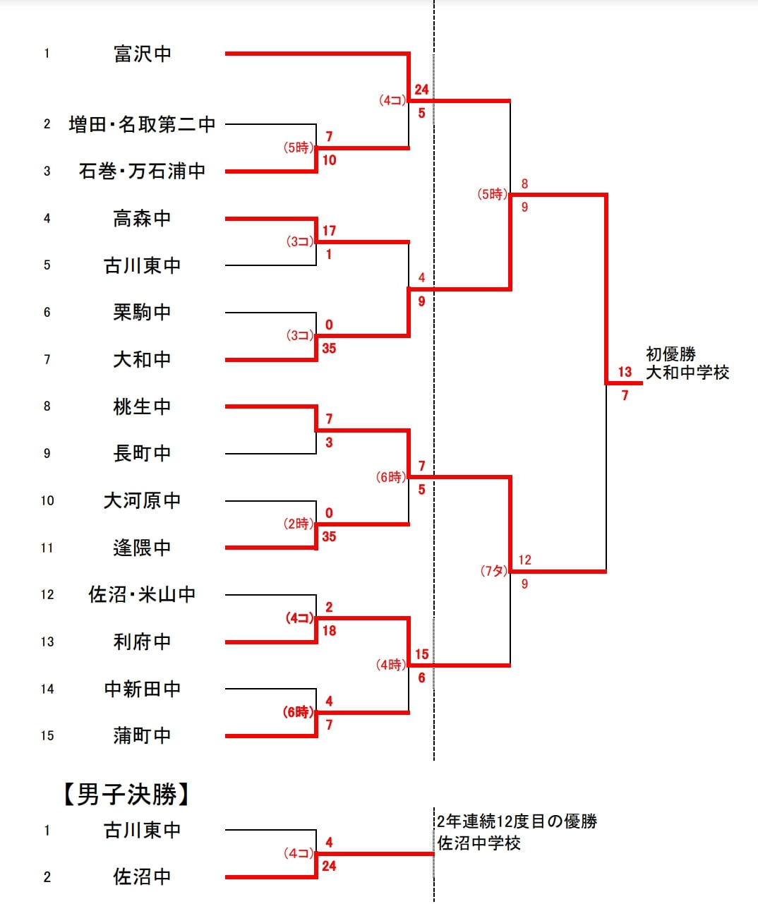第38回 宮城県中学校ソフトボール新人大会