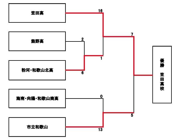 【和歌山県ソフトボール】令和2年度和歌山県高等学校ソフトボール新人大会 兼 第39回全国高等学校女子ソフトボール選抜大会和歌山県予選 結果