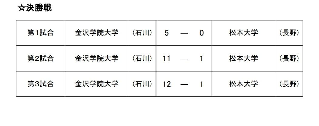 【北信越ソフトボール】第27回北信越大学男子・女子新人ソフトボール選手権大会 結果