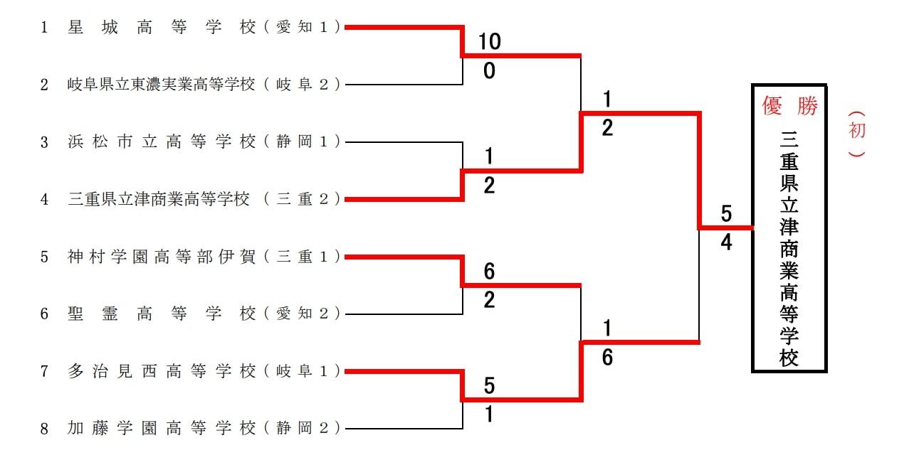 【東海ソフトボール】第34回東海地域高等学校男子ソフトボール新人大会 結果