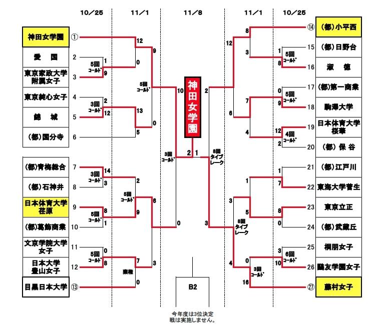 【東京都ソフトボール】令和2年度第50回高体連新人大会兼第39回全国選抜大会予選〈女子〉結果