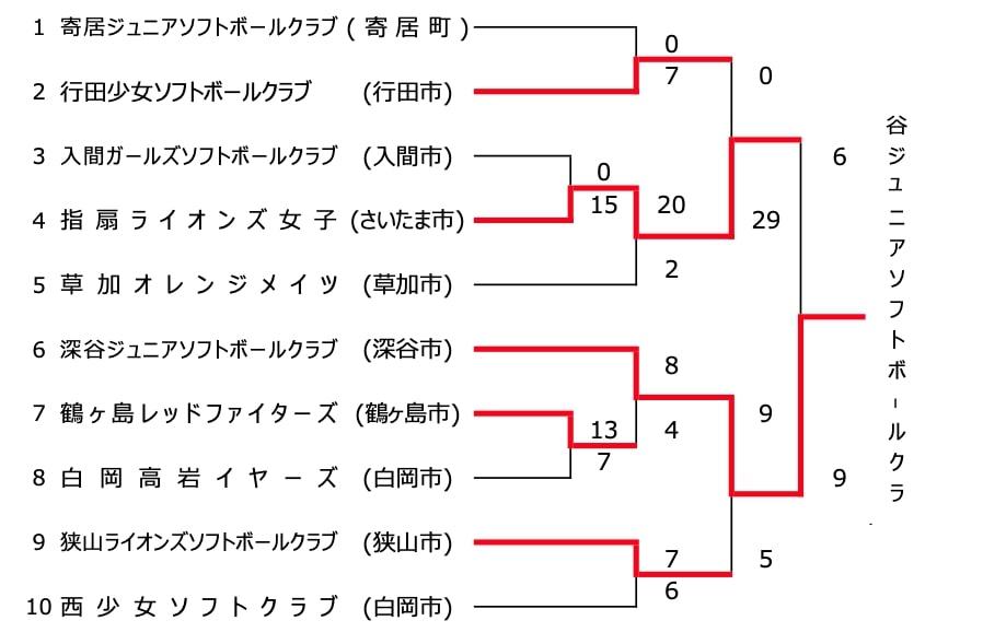 第14回 春季全日本小学生女子大会 兼第31回関東小学生選抜女子大会埼玉県予選